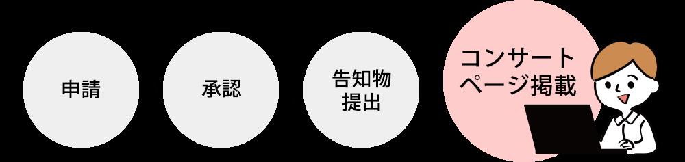 申請 >> 承認 >> 告知物提出 → ★コンサートページ掲載